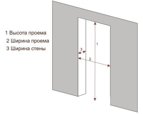 замерить дверь самостоятельно