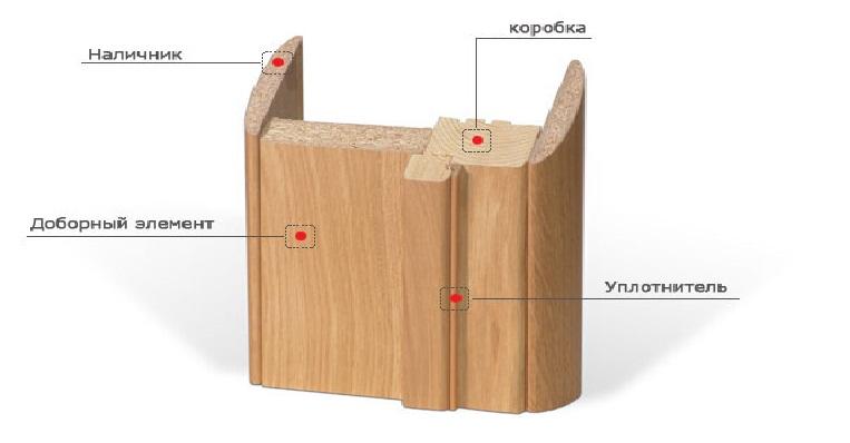 двери коробка наличники