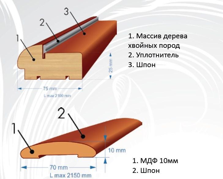 Погонаж Ульяновских жверей